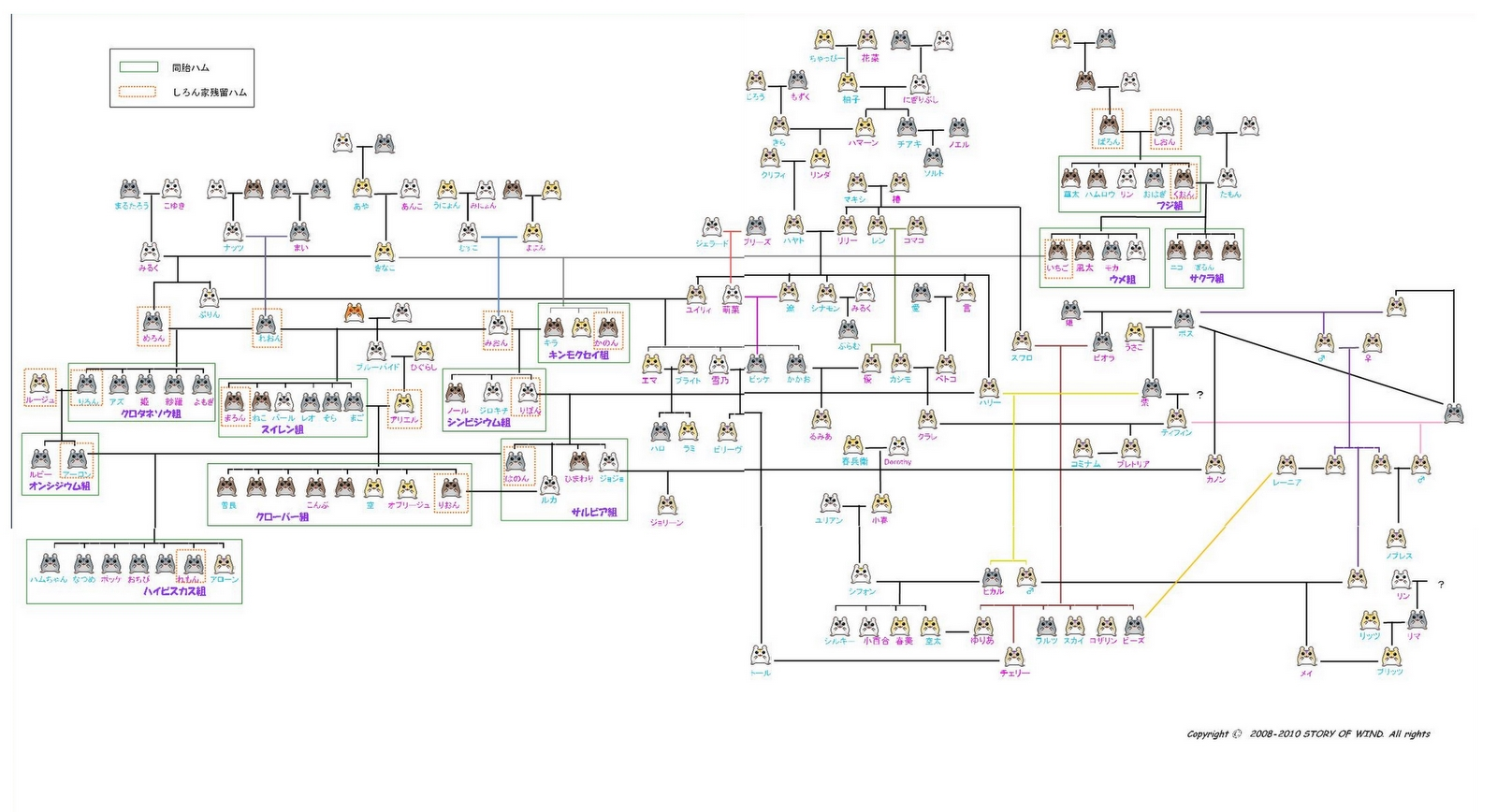 Genealogicaltree
